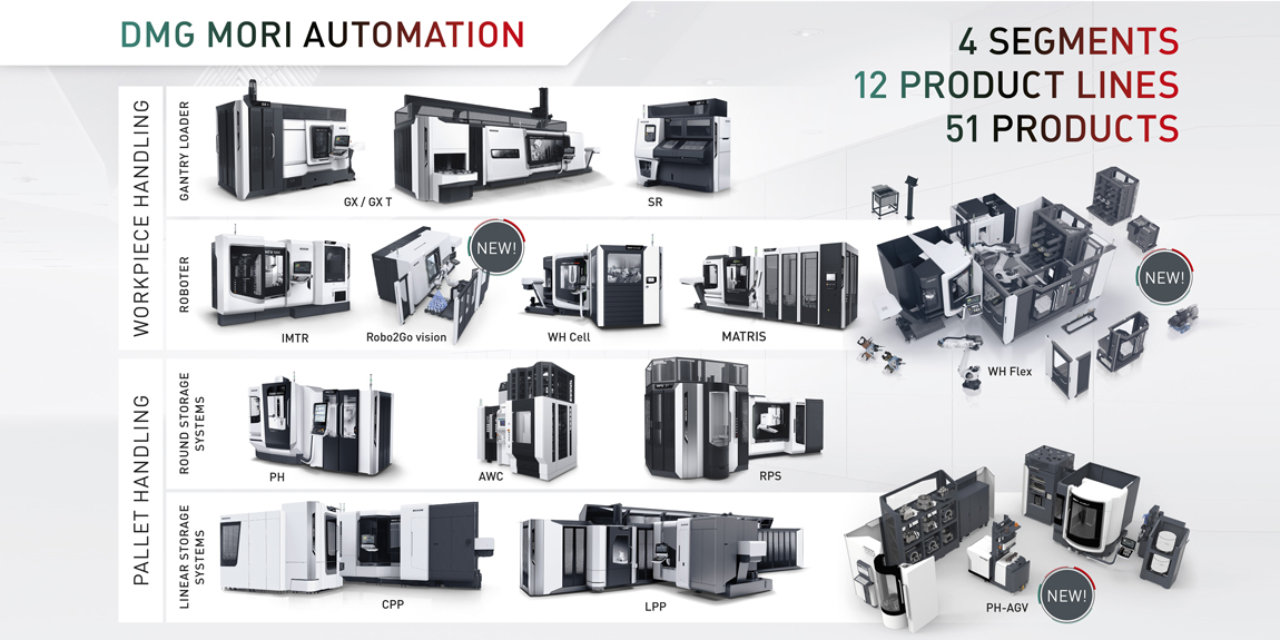 Automation products